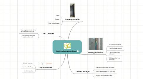 Mind Map: GestioneSegnali Analogici