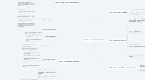 Mind Map: ESTRUCTURA DEL CÓDIGO TRIBUTARIO
