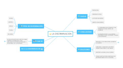 Mind Map: LA DISCRIMINACION