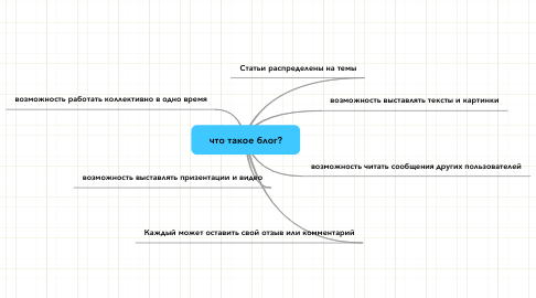 Mind Map: что такое блог?