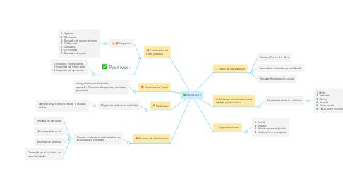 Mind Map: Socialización