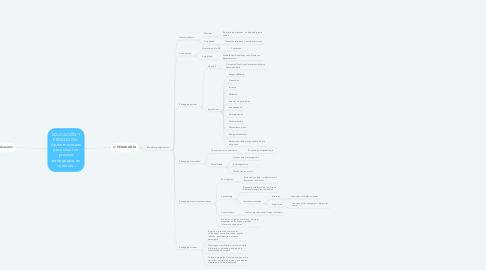 Mind Map: EDUCACIÓN Y PEDAGOGÍA. Aproximaciones para situar un proceso pedagógico en contexto.