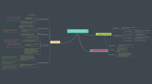 Mind Map: TENDENCIAS AXIOLOGICAS