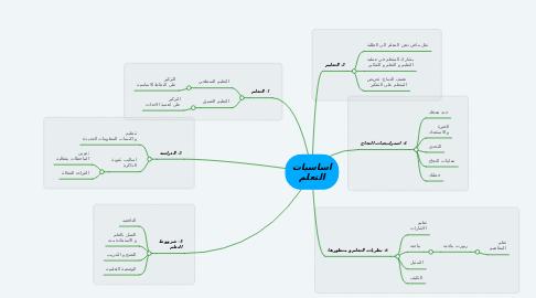 Mind Map: اساسيات التعلم