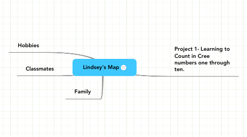 Mind Map: Lindsey's Map