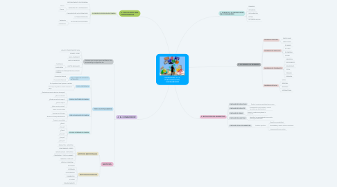Mind Map: MARKETING Y LA PSICOLOGIA DEL CONSUMIDOR