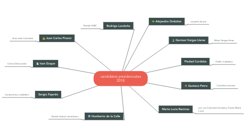 Mind Map: candidatos presidenciales 2018
