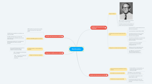 Mind Map: Bioinformática