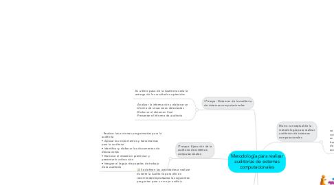 Mind Map: Metodología para realizar auditorías de sistemas computacionales