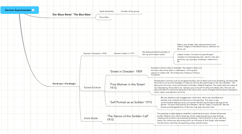 Mind Map: German Expressionism