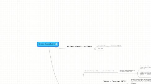 Mind Map: German Expressionism