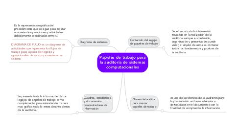 Mind Map: Papeles de trabajo para la auditoría de sistemas computacionales