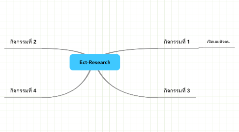 Mind Map: Ect-Research