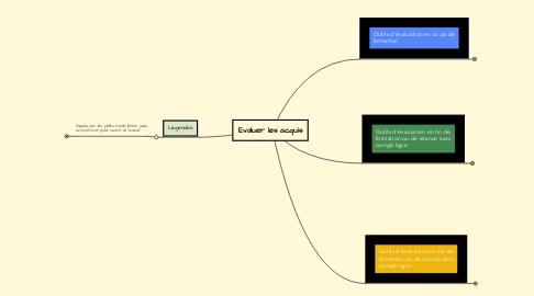 Mind Map: Evaluer les acquis