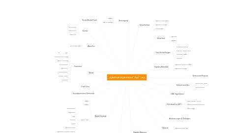 """Mind Map: Digitalisierungskonzept """"App"""" Leuk"""