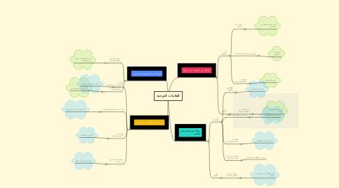 Mind Map: العلامات الفرعية