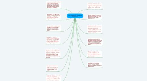 Mind Map: Herramientas de Planeacion Estrategica