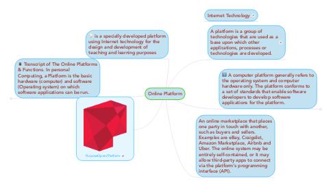 Mind Map: Online Platform