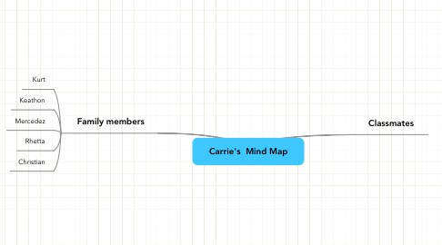 Mind Map: Carrie's  Mind Map