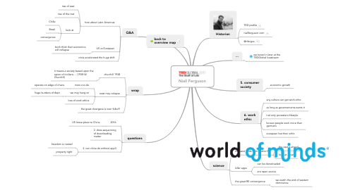 Mind Map: Niall Ferguson