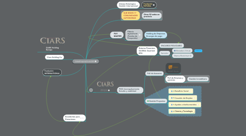 Mind Map: Global CIARS Holding S.A.