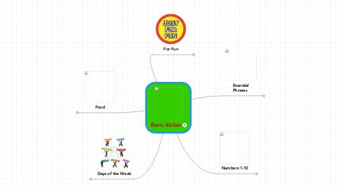 Mind Map: Basic Italian