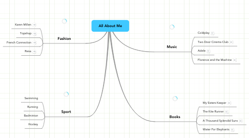 Mind Map: All About Me