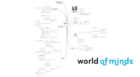 Mind Map: Tim Harford