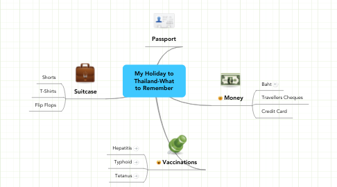Mind Map: My Holiday to Thailand-What to Remember