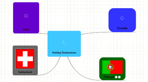 Mind Map: Holiday Destinations