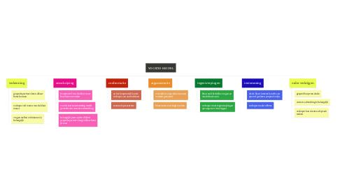 Mind Map: VOCATIO-MODEL