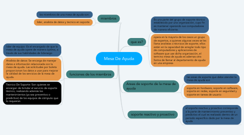 Mind Map: Mesa De Ayuda