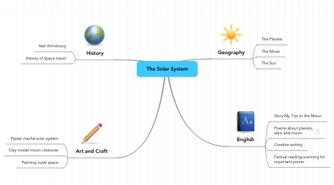 Mind Map: The Solar System