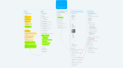 Mind Map: TECHNO-PEDAGOGICAL DESIGN