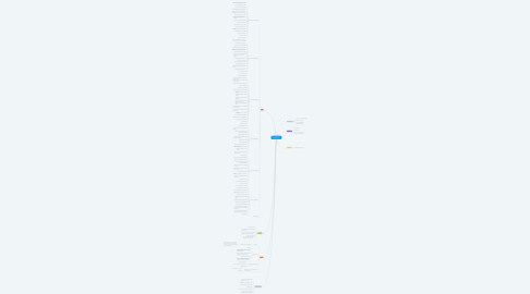 Mind Map: Moving plan.