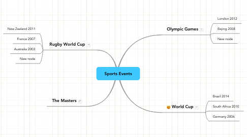 Mind Map: Sports Events