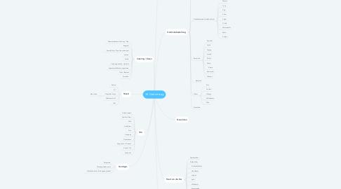 Mind Map: 30. Geburtstag