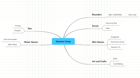 Mind Map: Summer Camp