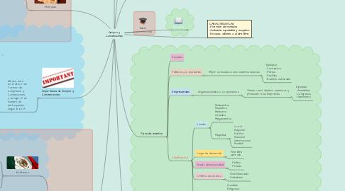 Mind Map: Grupos y Convenciones