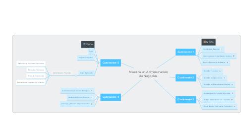 Mind Map: Maestría en Administración de Negocios