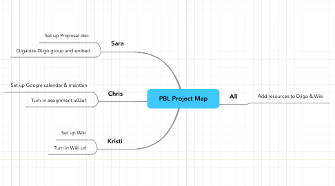 Mind Map: PBL Project Map