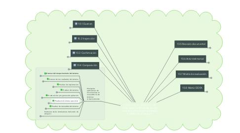 Mind Map: CAPITULO 10 TÉCNICAS DE EVALUACIÓN APLICABLES EN UNA AUDITORÍA DE SISTEMAS COMPUTACIONALES
