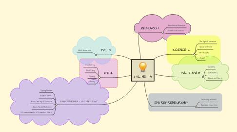 Mind Map: TVL HE - A