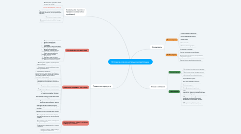 Mind Map: Оптовая и розничная продажа электроники