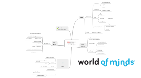 Mind Map: Introduction