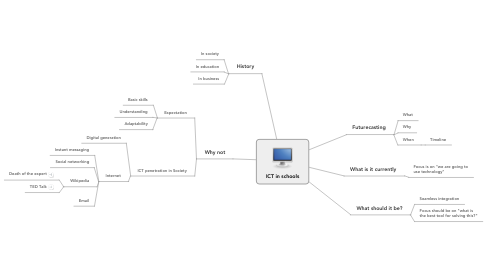 Mind Map: ICT in schools