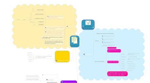 Mind Map: Le document