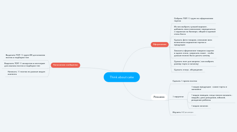 Mind Map: Think about cake