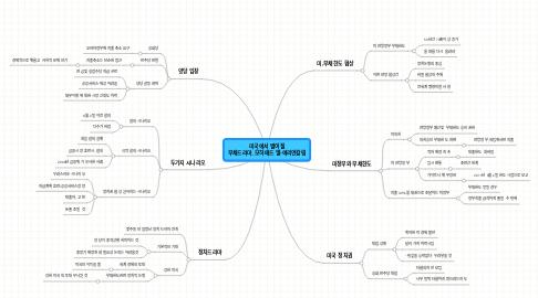 Mind Map: 미국에서 벌어질 부채드라마_모하메드 엘-에리언칼럼