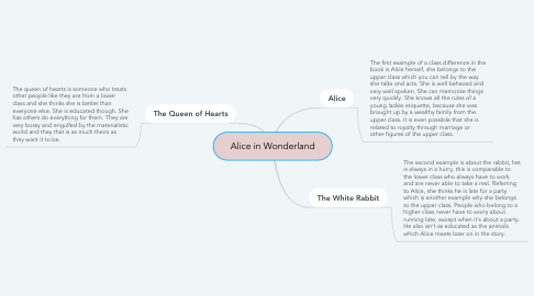 Mind Map: Alice in Wonderland